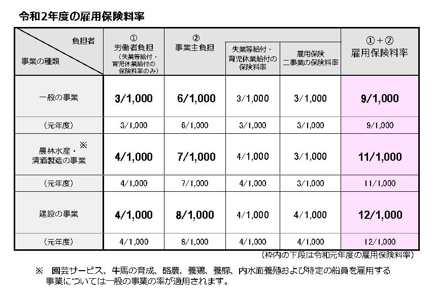 R2年度_雇用保険料率表